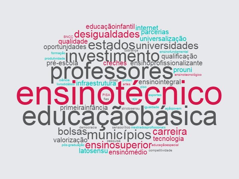 Nuvem com as palavras mais faladas pelo candidato Geraldo Alckmin, do Partido da Social Democracia Brasileira, na eleição de 2018. Destacam-se: educação básica, professores, investimento, ensino técnico, ensino profissionalizante e carreira.