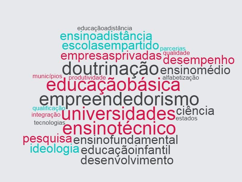 Nuvem com as palavras mais faladas pelo candidato Jair Bolsonaro, do Partido Social Liberal, na eleição de 2018. Destacam-se: educação básica, empreendedorismo, universidades, ensino técnico e doutrinação.