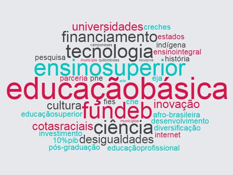 Nuvem com as palavras mais faladas pelo candidato Guilherme Boulos, do Partido Socialismo e Liberdade, na eleição de 2018. Destacam-se: educação básica, ensino superior, tecnologia, financiamento, fundeb, ciência e universidades.