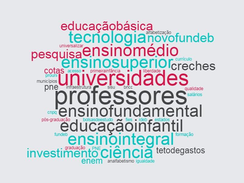 Nuvem com as palavras mais faladas pelo candidato Ciro Gomes, Partido Democrático Trabalhista, na eleição de 2018. Destacam-se: professores, ensino fundamental, universidades, educação infantil, ensino integral, investimento e ensino superior.