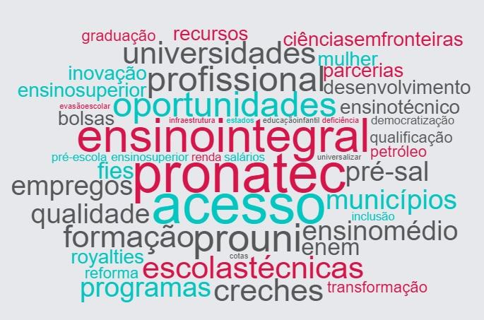 Nuvem com as palavras mais faladas pela candidata Dilma Rousseff, do Partido dos Trabalhadores, na eleição de 2014. Destacam-se: ensino integral, pronatec, acesso, oportunidades, profissional, prouni, escolas técnicas e universidades.