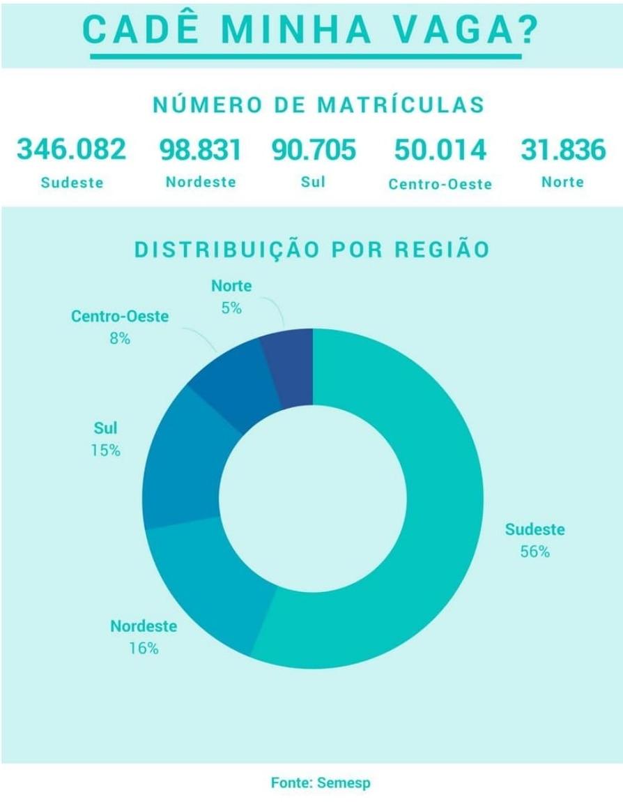 Gráfico com dados de matrículas de tecnólogos no Brasil. São 346.082 no Sudeste, 98831, no Nordeste, 90.705, no Sul, 50.014, no Centro-Oeste, e 31.886, no Norte.