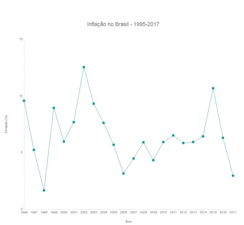 Gráfico com a inflação do Brasil entre 1995 e 2017. Os picos são em 2002 e 2015. Desde 2015, a inflação vem caindo no Brasil