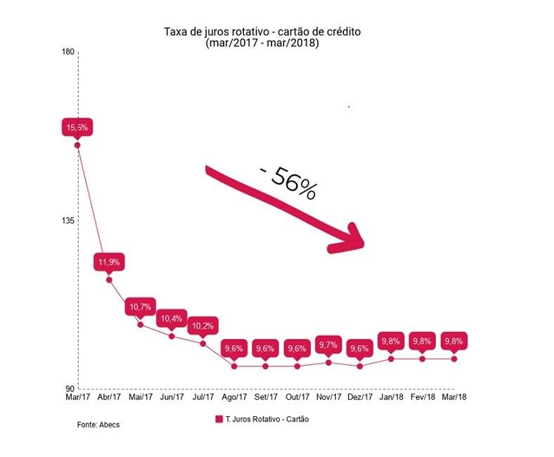 O gráfico mostra a variação da taxa de juros rotativo no cartão de crédito de março de 2017 a março de 2018. O período de um ano analisado mostra o efeito da mudança nas regras do cartão de crédito na taxa de juros rotativo.