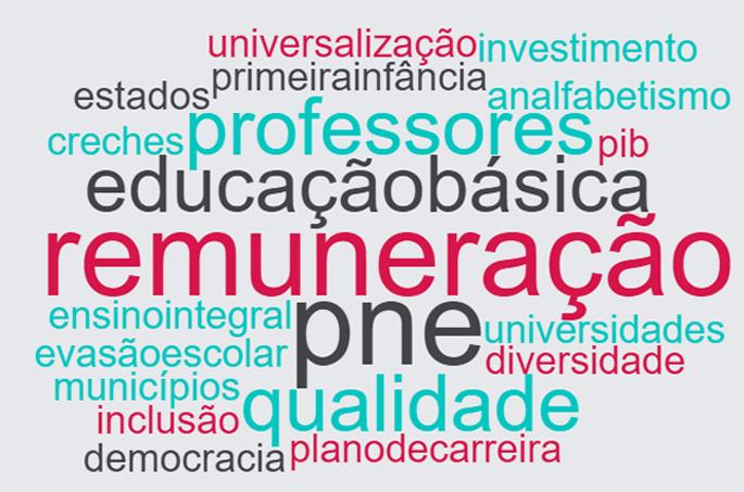 Nuvem com as palavras mais faladas pela candidata Marina Silva, do partido Rede Sustentabilidade, na eleição de 2018. Destacam-se: remuneração, educação básica, pne, professores e ensino integral.