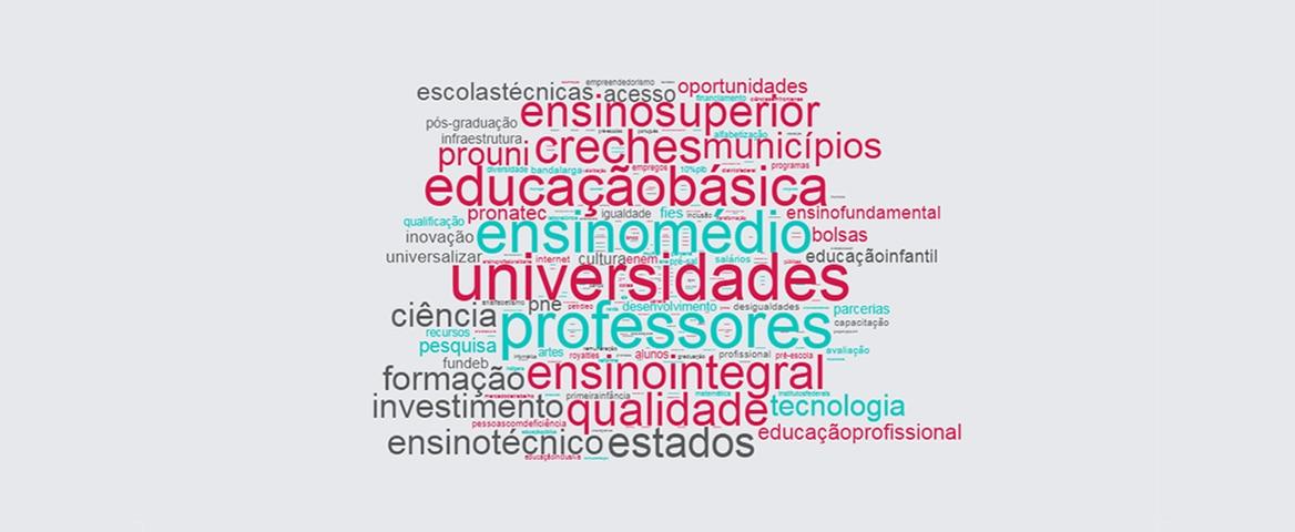 Nuvem das palavras mais faladas sobre o tema educação pelos candidatos à Presidência de 2010, 2014 e 2018. Destacam-se como as palavras mais faladas: universidades, ensino médio, educação básica, professores e ensino integral.
