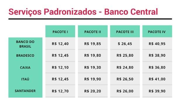 Tabela com serviços padronizados do banco central: banco do brasil oferece pacotes de 12,40; 19,85; 26,45; 40,95. Bradesco: 12,45; 19,80; 25,80; 38,90. Caixa: 12,10; 19,30; 24,80; 36,80. Itaú: 12,45; 19,90; 26,50; 41. Santander: 12,70; 20,20; 26; 39,90.