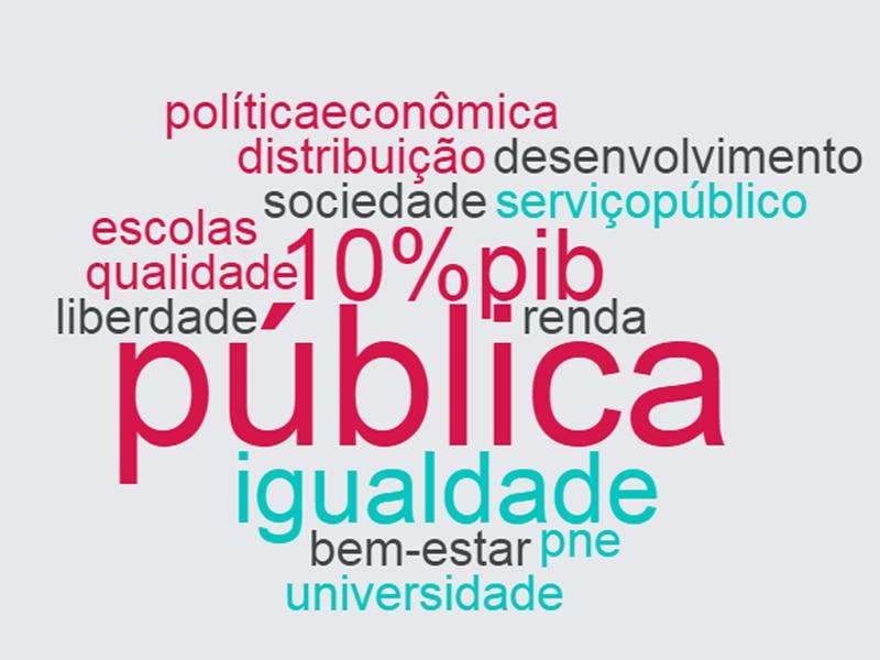 Nuvem com as palavras mais faladas pelo candidato Plínio de Arruda, do Partido Socialismo e Liberdade, na eleição de 2010. Destacam-se: pública, 10%pib, igualdade, renda e bem-estar.