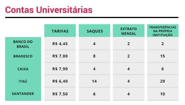 Tabela com as tarifas e pacotes das contas universitárias dos principais bancos: Banco do Brasil oferece 4 saques, 2 extratos mensais, 2 transferências e custa 4,45. Bradesco oferece 8 saques, 2 extratos, 15 transferências e custa 7 reais. Caixa oferece 4 saques, 4 extratos e 6 transferências e custa 7,90. Itaú oferece 14 saques, 4 extratos, 29 transferências e custa 6,40. Santander oferece 6 saques, 4 extratos mensais, 10 transferências e custa 7,50.